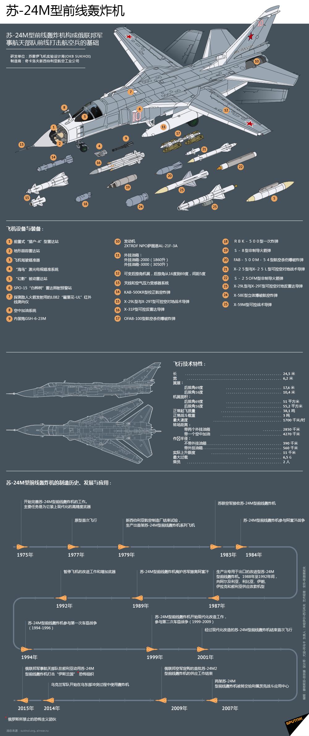 苏-24M型前线轰炸机