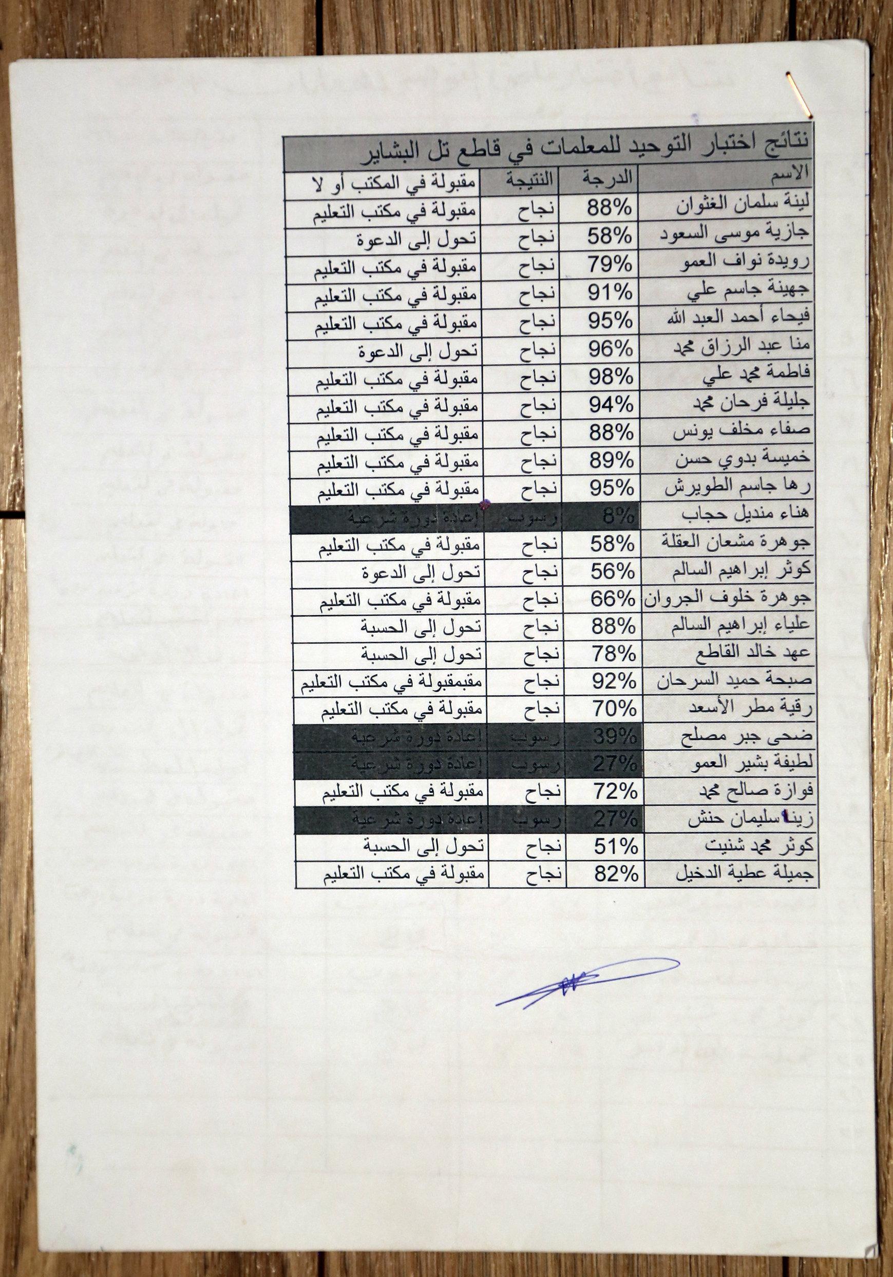 記者獲得了中小學教師的考試資料。武裝分子檢驗教師們掌握伊斯蘭教法以及稱職的程度,是否可以教孩子。