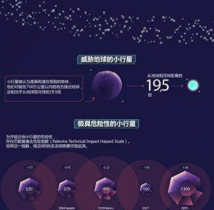 對地球危險的小行星