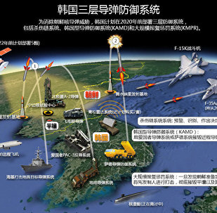 韓國三層導彈防禦系統