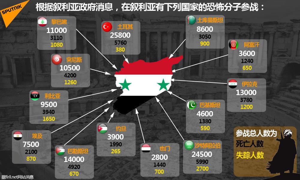在敘利亞有下列國家的恐怖分子參戰