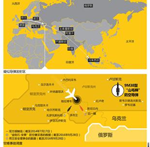 馬航MH-17航班(波音777-200)空難