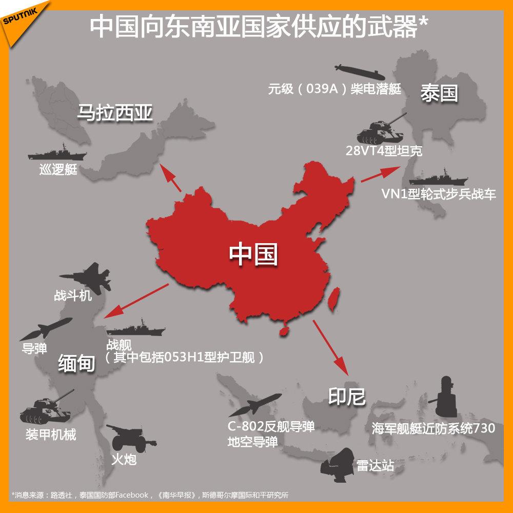 中国向东南亚国家供应的武器