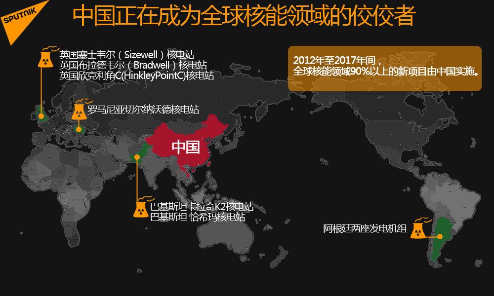 中國正在成為全球核能領域的佼佼者