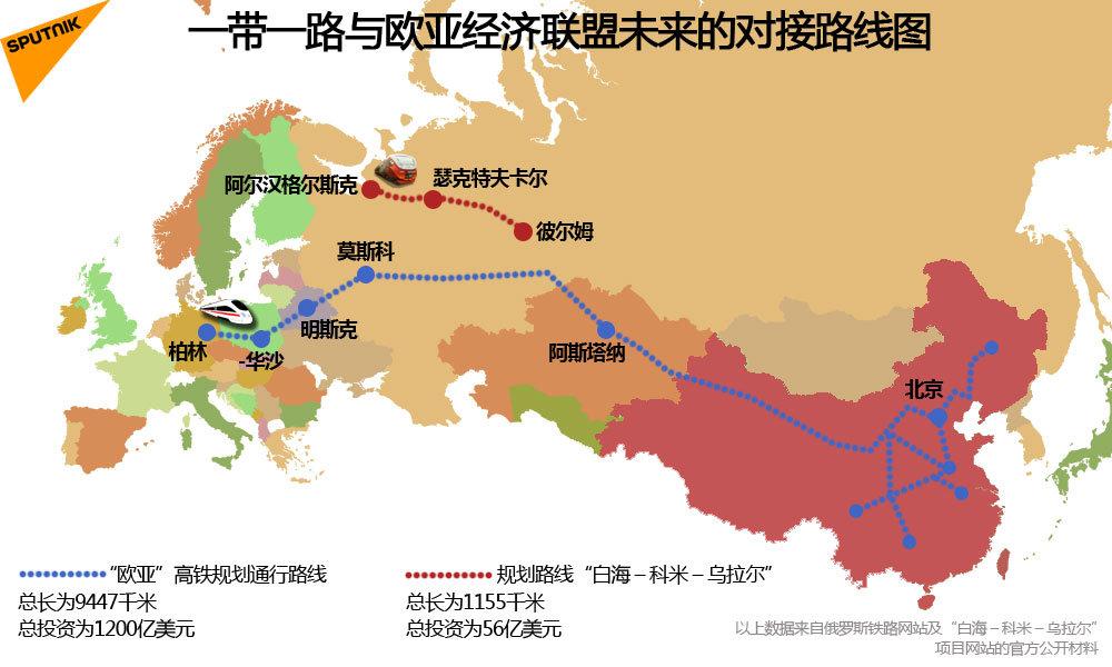 一带一路与欧亚经济联盟未来的对接路线图