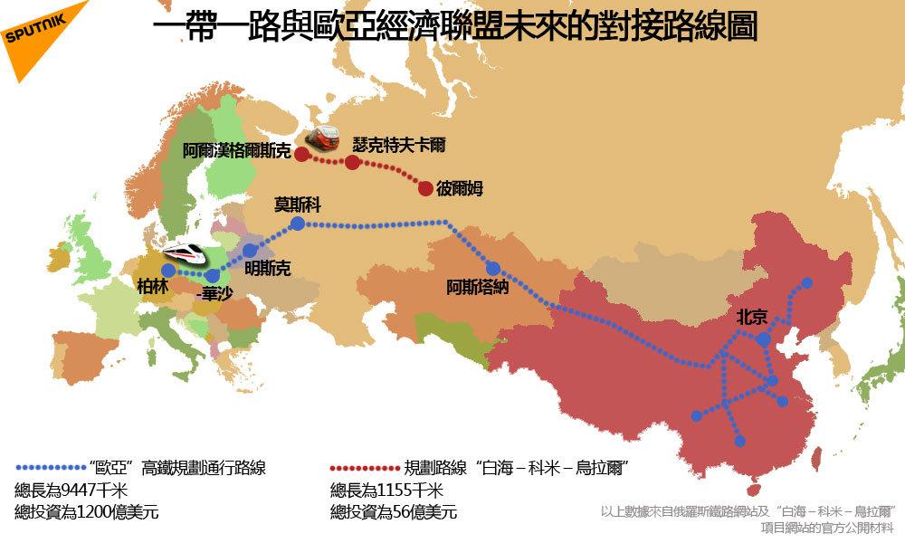 一帶一路與歐亞經濟聯盟未來的對接路線圖