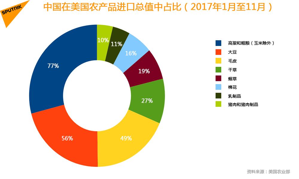 中国在美国农产品进口总值中占比(2017年1月至11月)