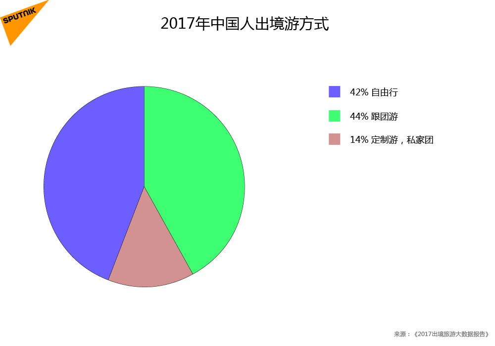 2017年中國人出境遊方式