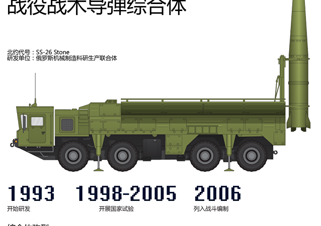 「伊斯坎德爾」戰役戰術導彈綜合體
