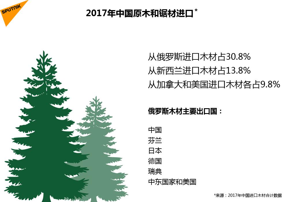 2017年中国原木和锯材进口