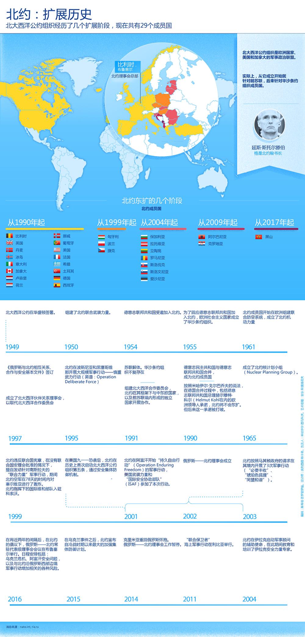北約:擴展歷史