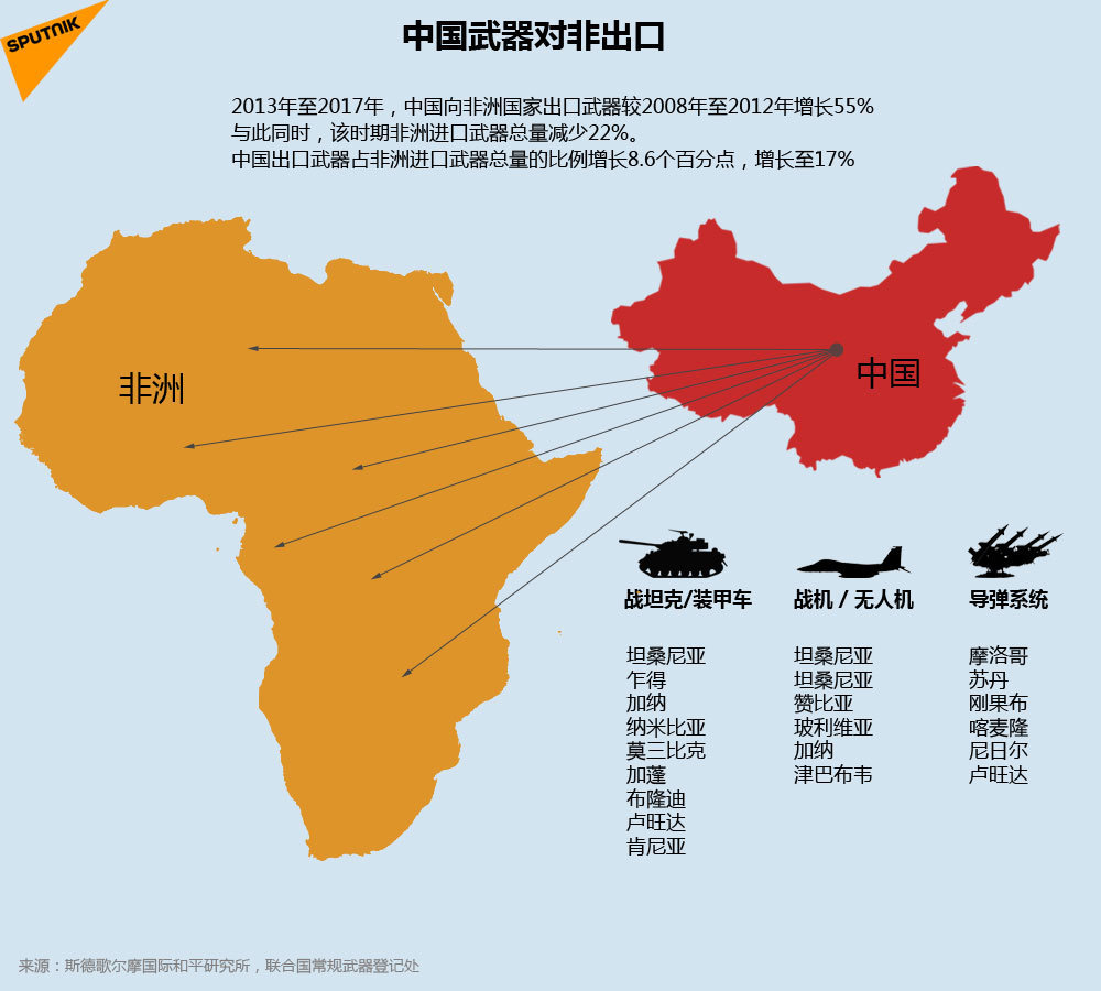 中国武器对非出口