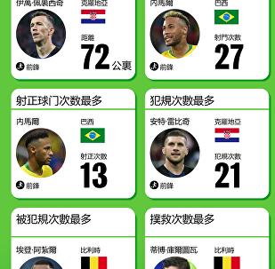2018年世界杯之最