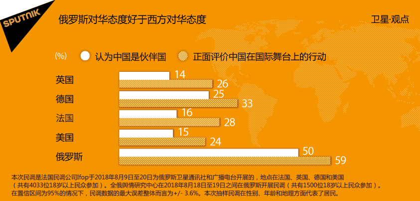 社調:大多數俄羅斯人對中國外交政策評價正面
