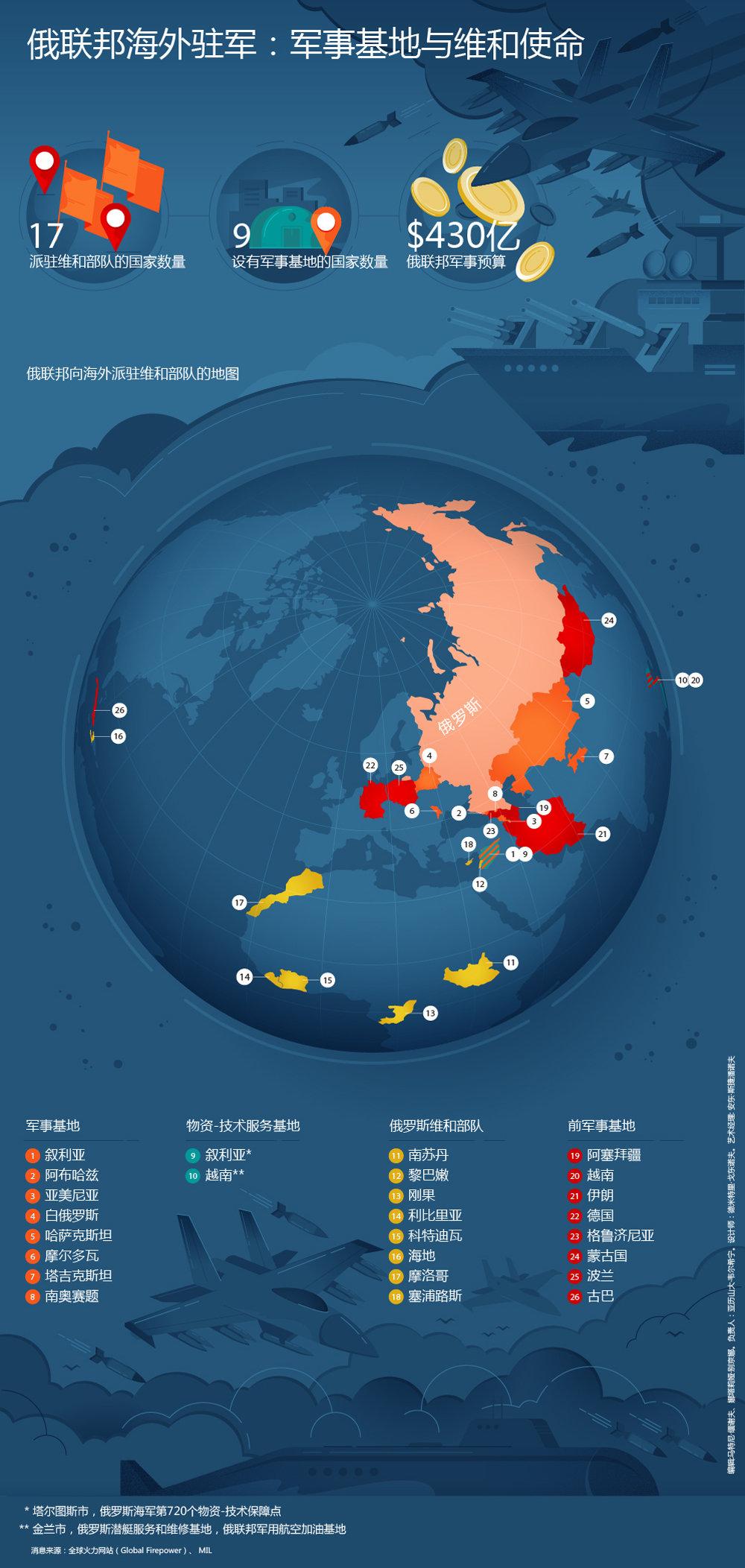俄联邦海外驻军:军事基地与维和使命