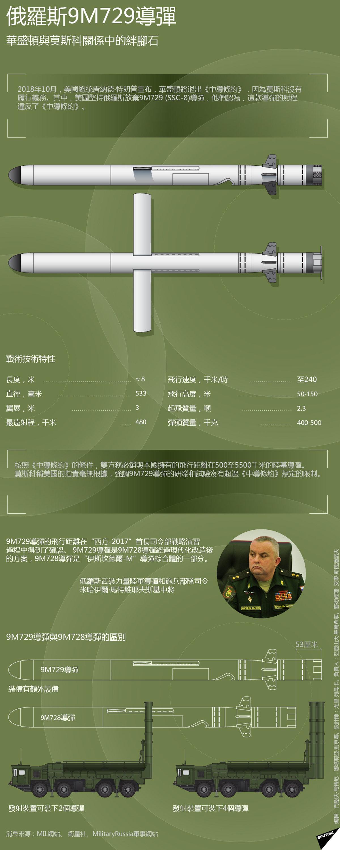 俄羅斯9М729導彈