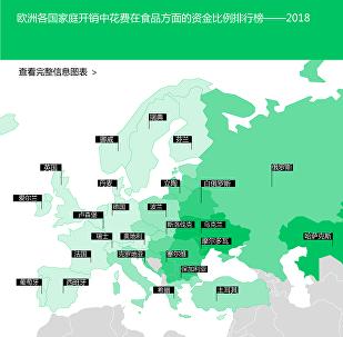 欧洲各国家庭开销中花费在食品方面的资金比例排行榜——2018