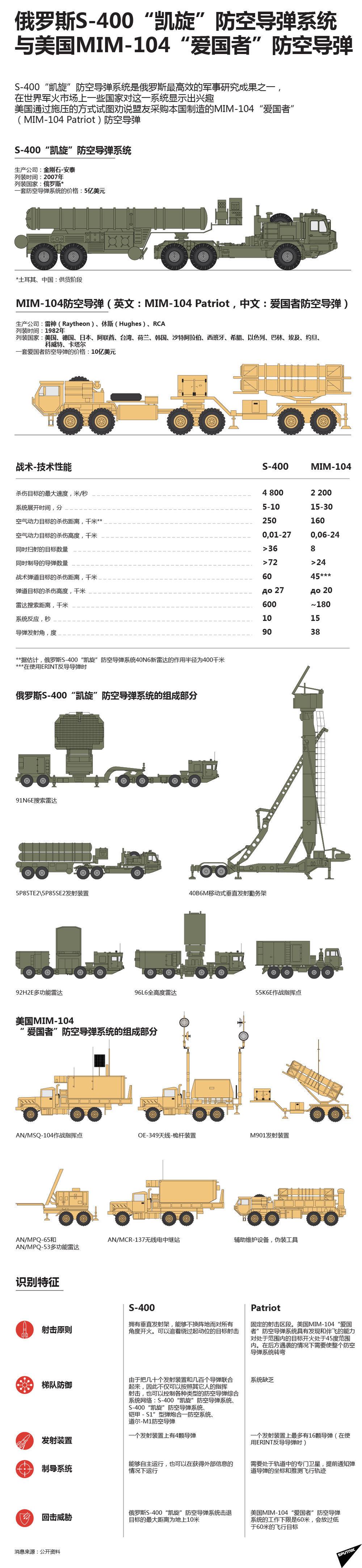"""俄罗斯S-400""""凯旋""""防空导弹系统与美国MIM-104""""爱国者""""防空导弹"""
