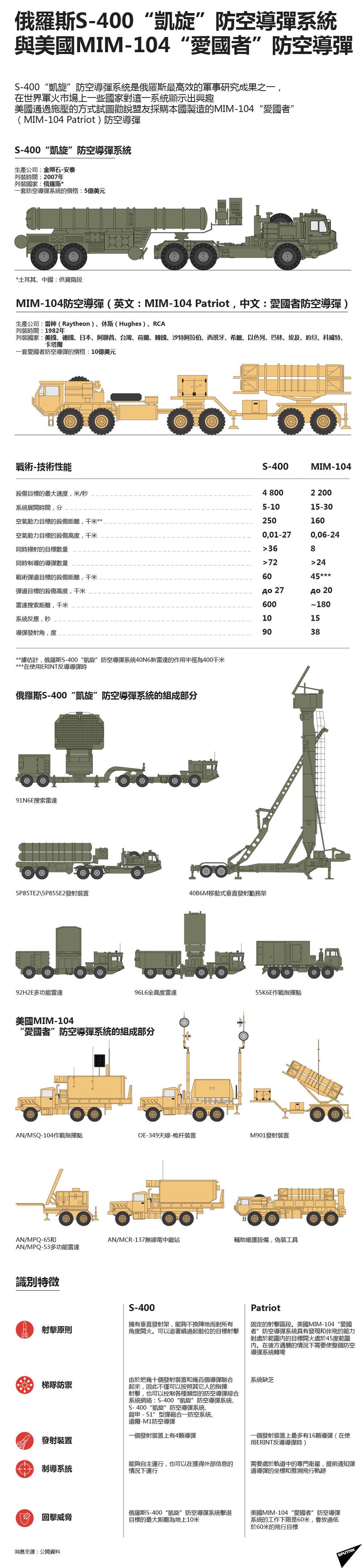 俄羅斯S-400「凱旋」防空導彈系統 與美國MIM-104「愛國者」防空導彈