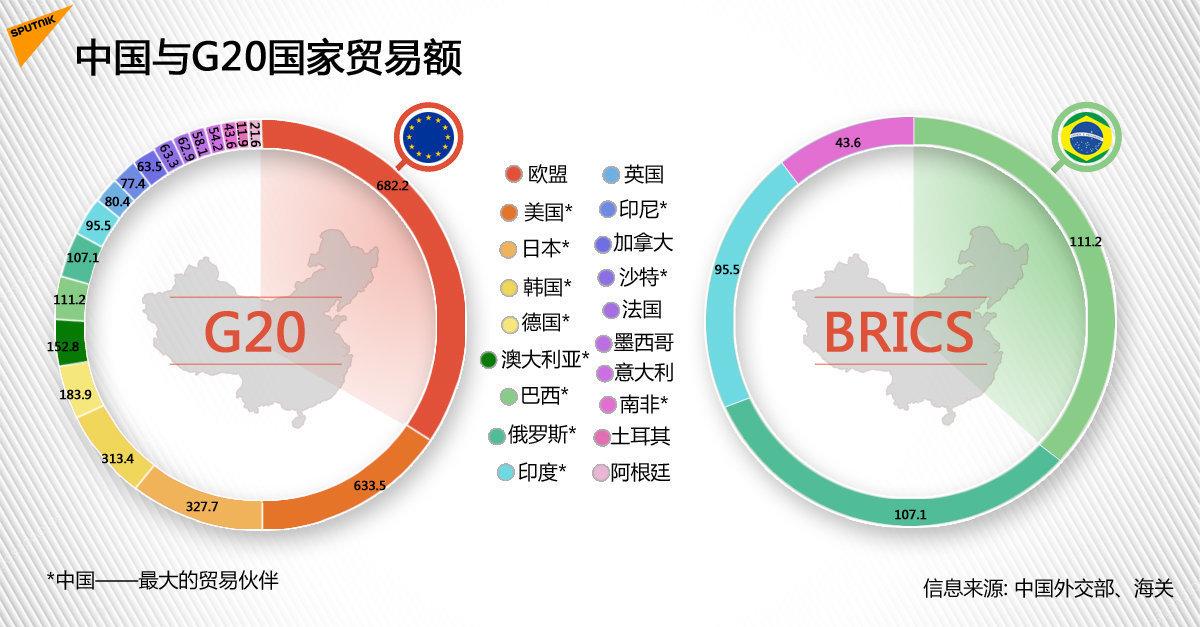 中国与G20国家贸易额