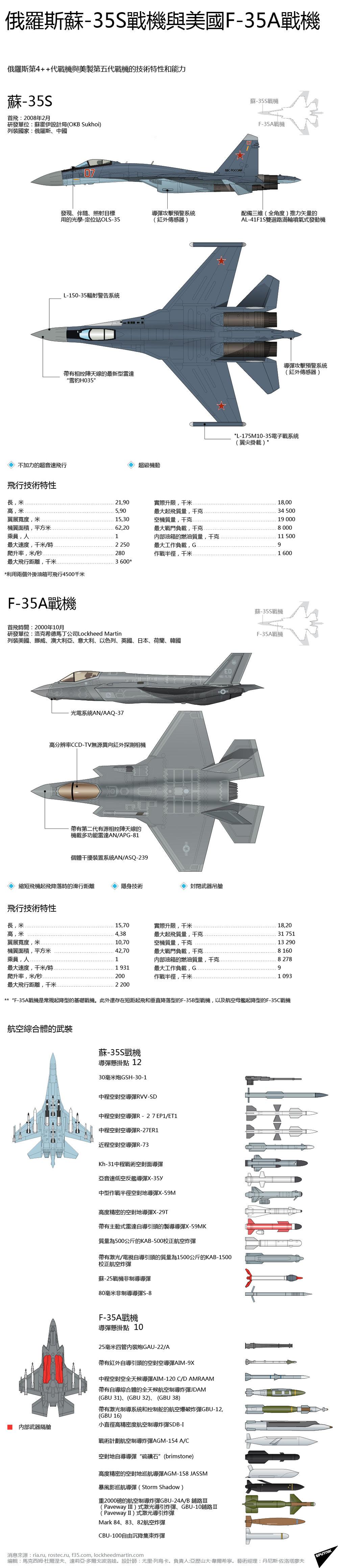俄羅斯蘇-35S戰機與美國F-35A戰機