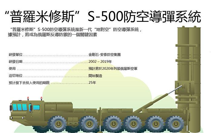 「普羅米修斯」S-500防空導彈系統