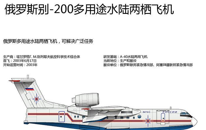 俄罗斯别-200多用途水陆两栖飞机