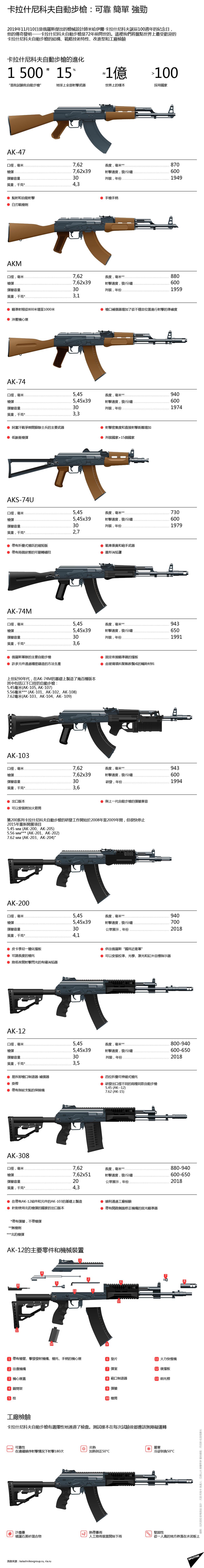 卡拉什尼科夫自動步槍:可靠 簡單 強勁
